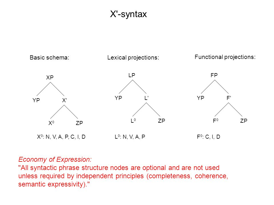 XP X X0X0 YP ZP LP L L0L0 YP ZP FP F F0F0 YP ZP X -syntax X 0 : N, V, A, P, C, I, DL 0 : N, V, A, PF 0 : C, I, D Basic schema:Lexical projections: Functional projections: Economy of Expression: All syntactic phrase structure nodes are optional and are not used unless required by independent principles (completeness, coherence, semantic expressivity).