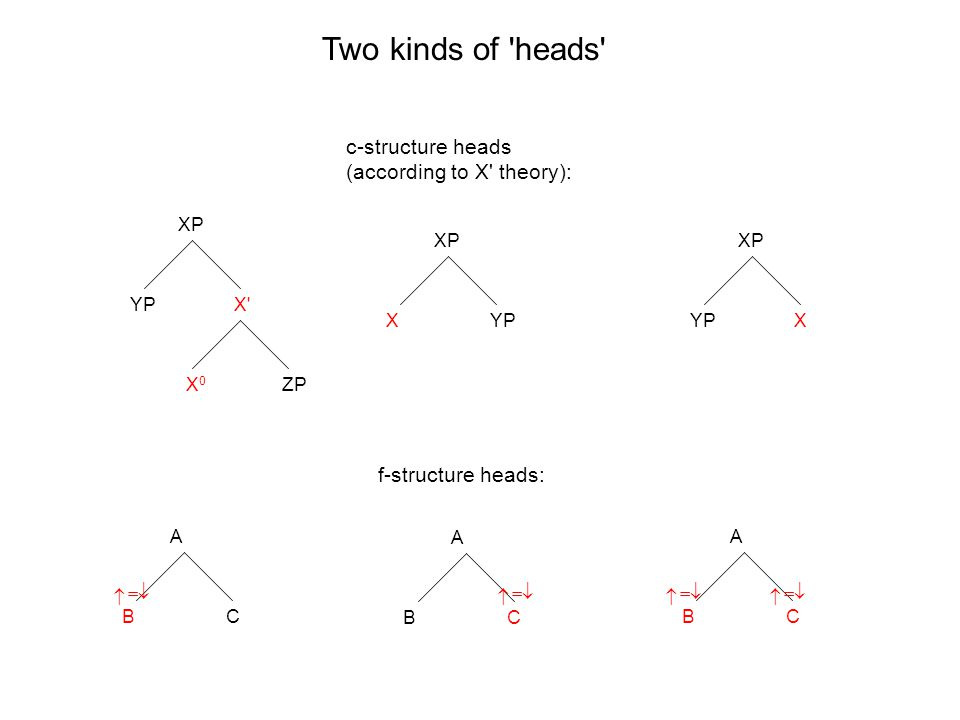 XP XYP A CB Two kinds of heads c-structure heads (according to X theory): f-structure heads: XP YPX A CB A CB XP X X0X0 YP ZP     