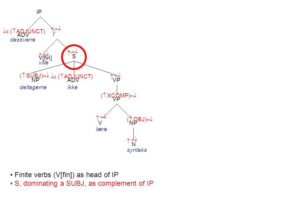 I' V[fin] S    ( SUBJ)    IP ADV   ( ADJUNCT) dessverre ville VP NP N V    NP deltagerne lære syntaks    ( OBJ)    ADV   ( ADJUNCT) ikke VP  ( XCOMP)  Finite verbs (V[fin]) as head of IP S, dominating a SUBJ, as complement of IP