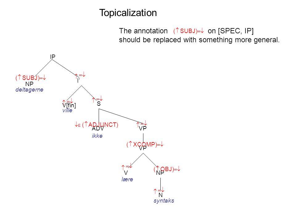 I' V[fin] S    ( SUBJ)    IP ville VP NP N V    NP deltagerne lære syntaks    ( OBJ)    ADV   ( ADJUNCT) ikke VP  ( XCOMP)  The annotationon [SPEC, IP] should be replaced with something more general.