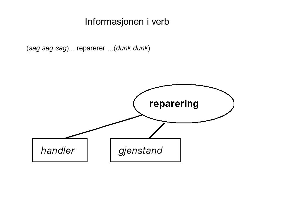 Informasjonen i verb (sag sag sag)... reparerer...(dunk dunk)