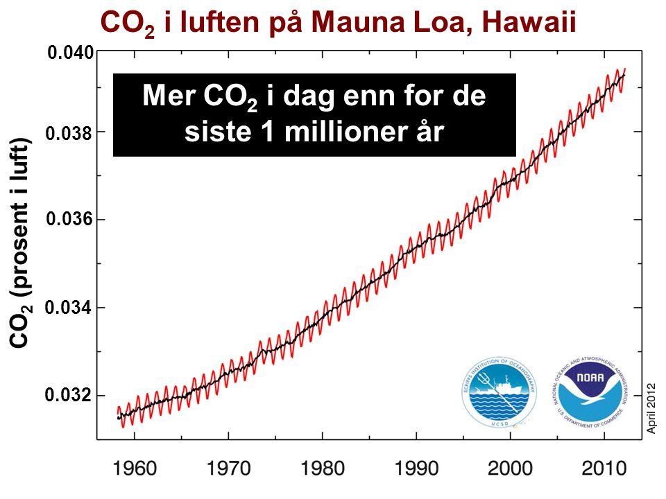 Helge Drange Geofysisk institutt Universitetet i Bergen CO 2 i luften på Mauna Loa, Hawaii 0.038 0.036 0.034 0.032 0.040 CO 2 (prosent i luft) Mer CO 2 i dag enn for de siste 1 millioner år