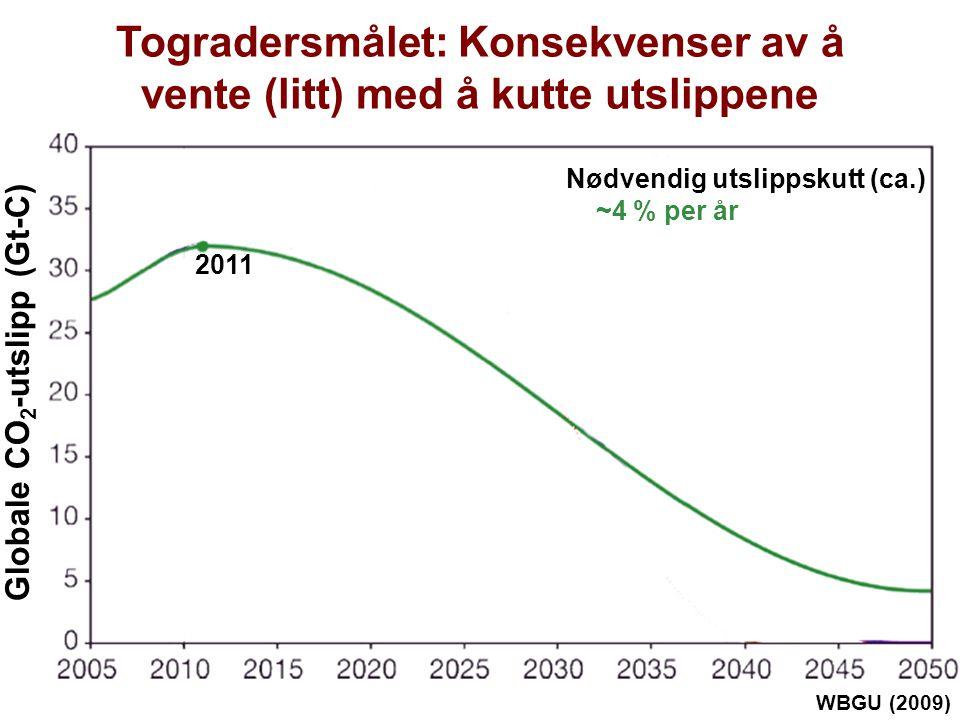 Helge Drange Geofysisk institutt Universitetet i Bergen Togradersmålet: Konsekvenser av å vente (litt) med å kutte utslippene WBGU (2009) 2011 Globale CO 2 -utslipp (Gt-C) Nødvendig utslippskutt (ca.) ~4 % per år