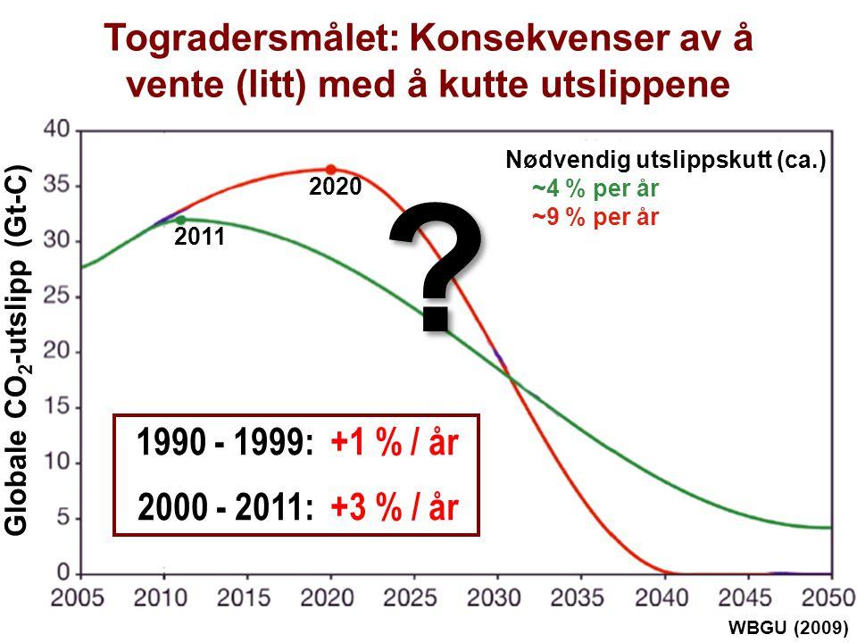 Helge Drange Geofysisk institutt Universitetet i Bergen Togradersmålet: Konsekvenser av å vente (litt) med å kutte utslippene WBGU (2009) 2020 Nødvendig utslippskutt (ca.) ~4 % per år ~9 % per år Globale CO 2 -utslipp (Gt-C) 1990 - 1999: +1 % / år 2000 - 2011: +3 % / år.