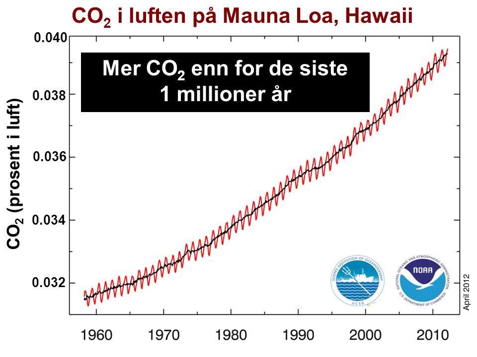 Helge Drange Geofysisk institutt Universitetet i Bergen CO 2 i luften på Mauna Loa, Hawaii 0.038 0.036 0.034 0.032 0.040 CO 2 (prosent i luft) Mer CO 2 enn for de siste 1 millioner år