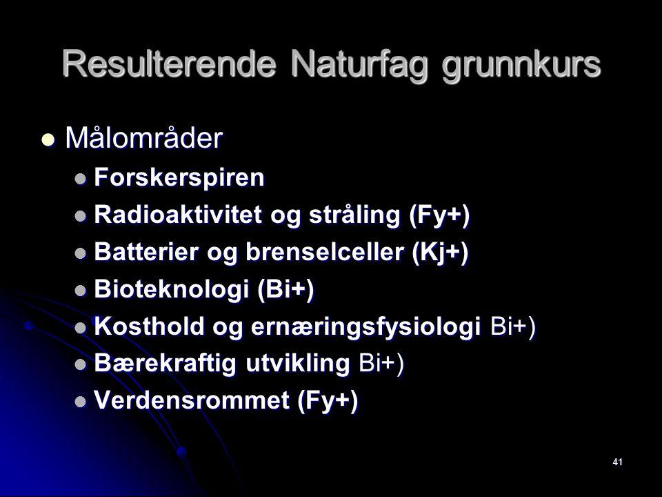 41 Resulterende Naturfag grunnkurs Målområder Målområder Forskerspiren Forskerspiren Radioaktivitet og stråling (Fy+) Radioaktivitet og stråling (Fy+) Batterier og brenselceller (Kj+) Batterier og brenselceller (Kj+) Bioteknologi (Bi+) Bioteknologi (Bi+) Kosthold og ernæringsfysiologi Bi+) Kosthold og ernæringsfysiologi Bi+) Bærekraftig utvikling Bi+) Bærekraftig utvikling Bi+) Verdensrommet (Fy+) Verdensrommet (Fy+)