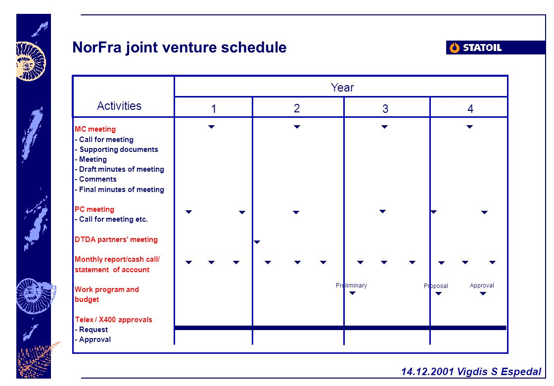 14.12.2001 Vigdis S Espedal NorFra joint venture schedule 1 1 2 34 Year Activities MC meeting - Call for meeting - Supporting documents - Meeting - Dr