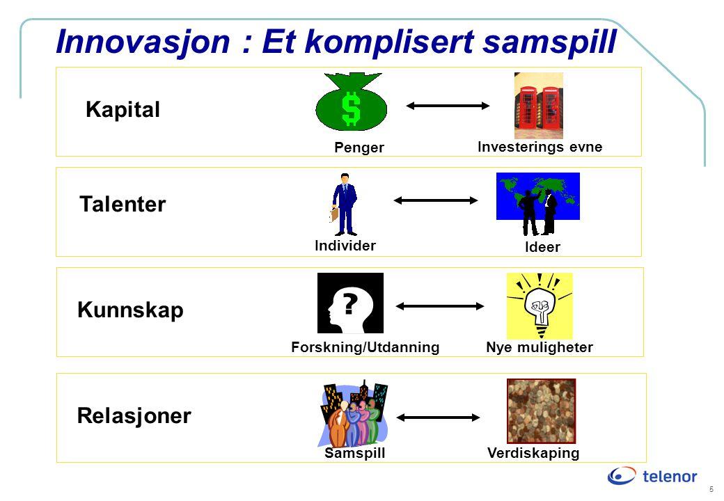 5 Innovasjon : Et komplisert samspill Investerings evne Kapital Penger Talenter Individer Ideer Kunnskap Forskning/UtdanningNye muligheter Relasjoner