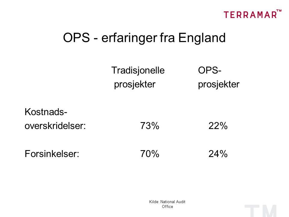 Kilde: National Audit Office OPS - erfaringer fra England TradisjonelleOPS- prosjekterprosjekter Kostnads- overskridelser:73% 22% Forsinkelser:70% 24%