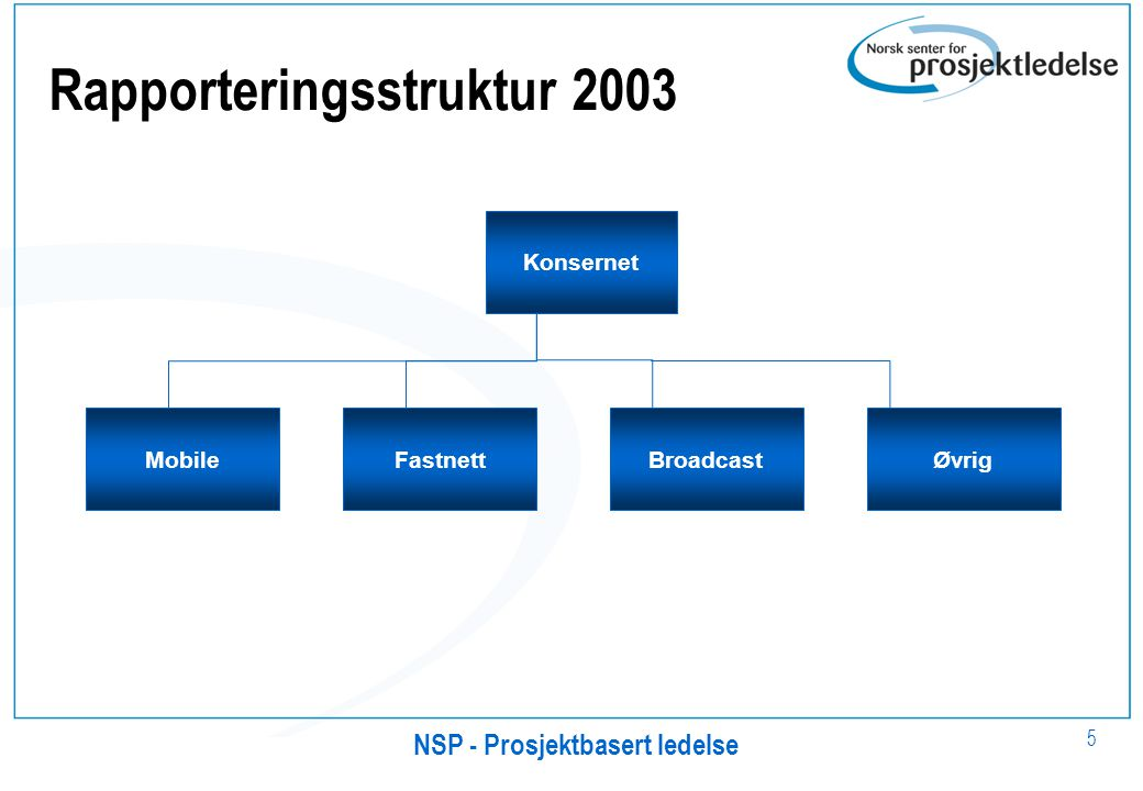 NSP - Prosjektbasert ledelse 5 Rapporteringsstruktur 2003 MobileFastnettBroadcast Konsernet Øvrig