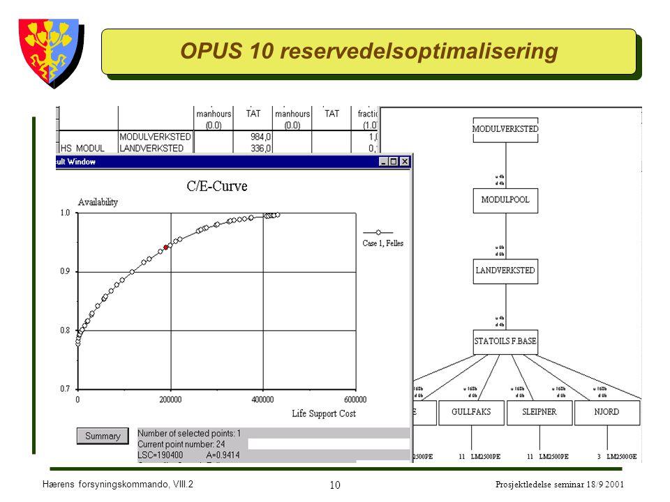Hærens forsyningskommando, VIII.2 10 Prosjektledelse seminar 18/9 2001 OPUS 10 reservedelsoptimalisering