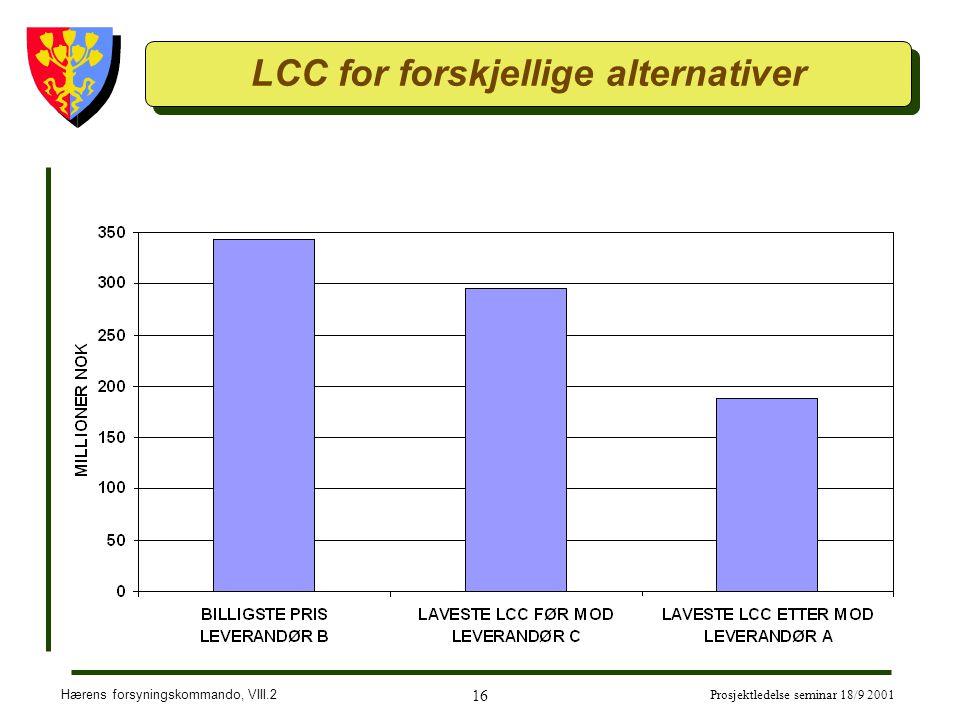 Hærens forsyningskommando, VIII.2 16 Prosjektledelse seminar 18/9 2001 LCC for forskjellige alternativer