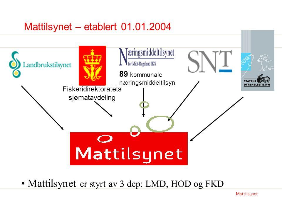 Mattilsynets organisering Mattilsynet ble i 2004 organisert slik: Hovedkontor 8 regionkontorer – hvor av 5 med nasjonale sentra (IKT, dokumentasjon, regnskap og lønn, fisk og sjømat, dyr og animalsk mat, planter og vegetabilsk mat) 64 distriktskontor (nå 62) …og i 2007 omorganisert : De 5 nasjonale sentrene en del av hovedkontoret