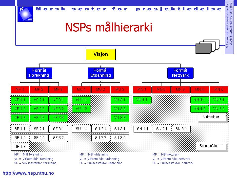 http://www.nsp.ntnu.no Et forskningsbasert samarbeid mellom akademia, næringsliv og forvaltning NSPs målhierarki MF = Mål forskning VF = Virkemiddel f