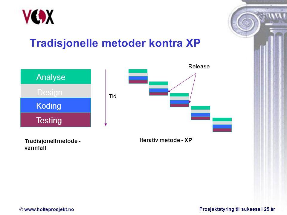 © www.holteprosjekt.no Prosjektstyring til suksess i 25 år Tradisjonelle metoder kontra XP DesignAnalyseKodingTesting Tradisjonell metode - vannfall Tid Iterativ metode - XP Release