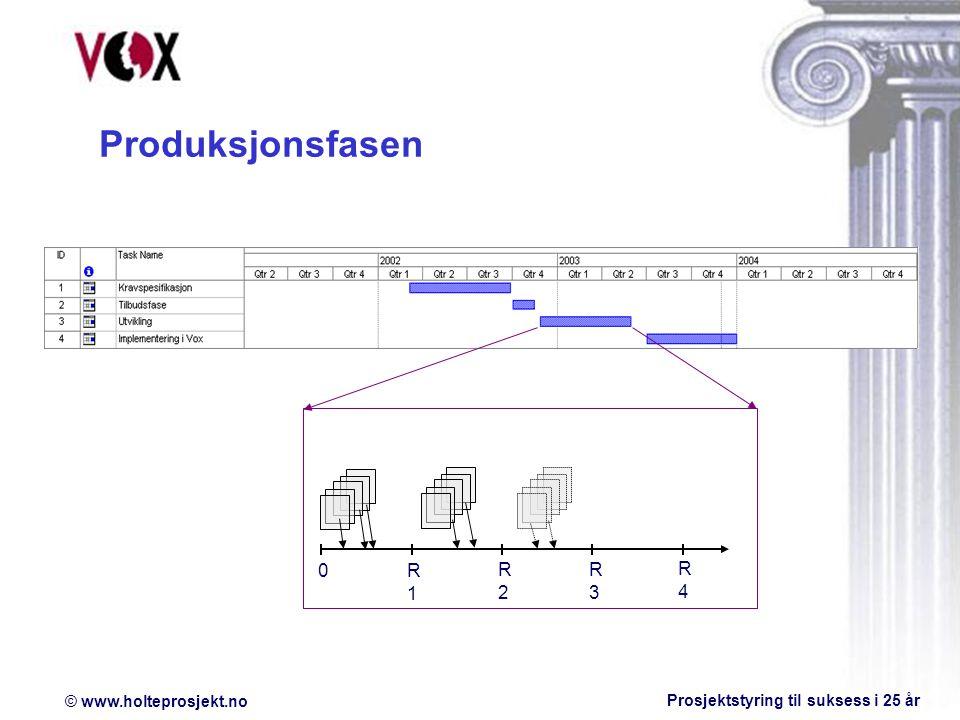 © www.holteprosjekt.no Prosjektstyring til suksess i 25 år Produksjonsfasen 0R1R1 R2R2 R3R3 R4R4
