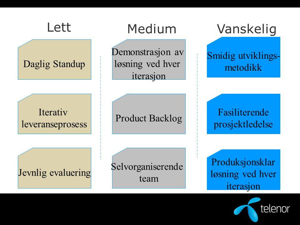 Daglig Standup Iterativ leveranseprosess Jevnlig evaluering Demonstrasjon av løsning ved hver iterasjon Product Backlog Selvorganiserende team Produks