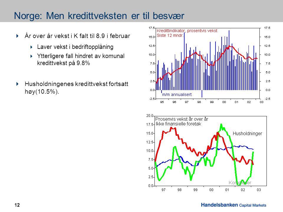 12 Norge: Men kredittveksten er til besvær  År over år vekst i K falt til 8.9 i februar  Laver vekst i bedriftopplåning  Ytterligere fall hindret av komunal kredittvekst på 9.8%  Husholdningenes kredittvekst fortsatt høy(10.5%).