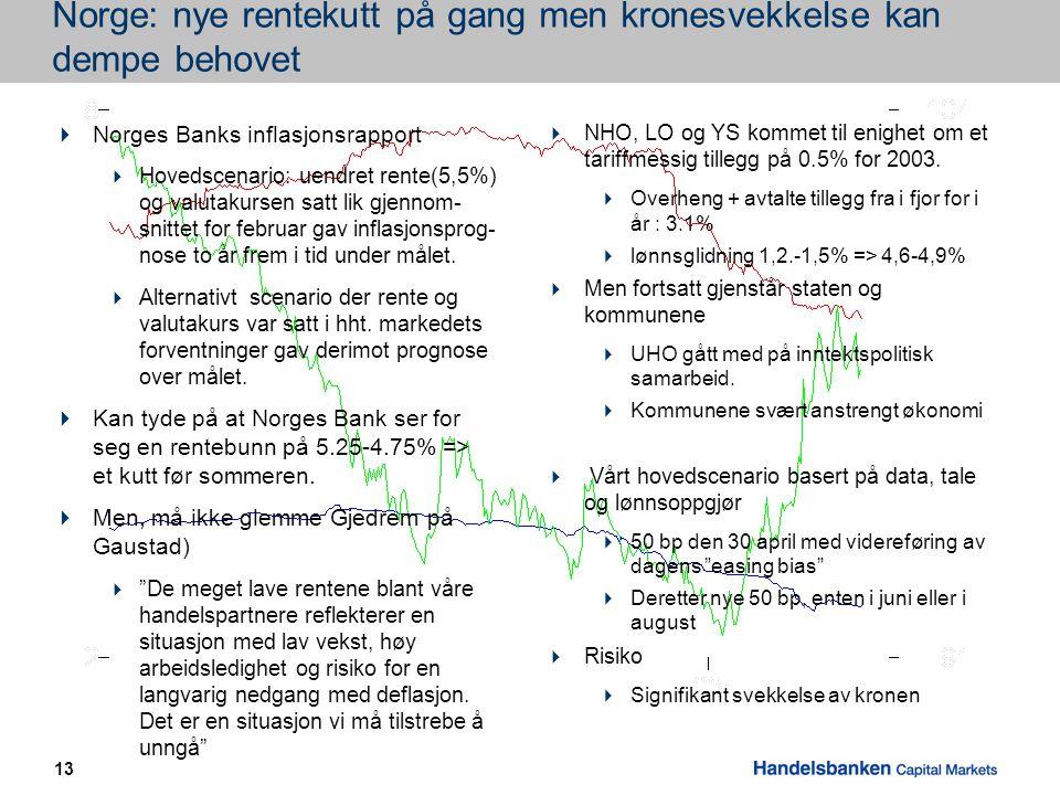 13 Norge: nye rentekutt på gang men kronesvekkelse kan dempe behovet  NHO, LO og YS kommet til enighet om et tariffmessig tillegg på 0.5% for 2003.