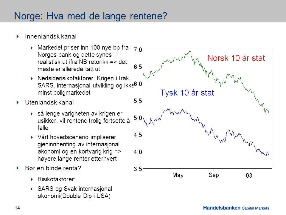 14 Norge: Hva med de lange rentene.