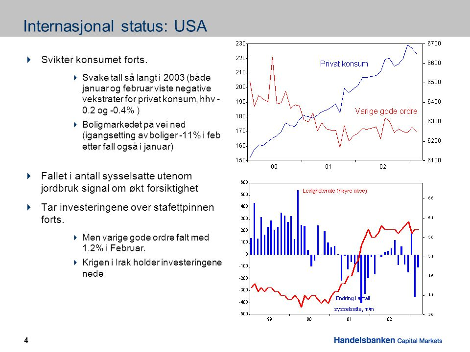 4 Internasjonal status: USA  Svikter konsumet forts.