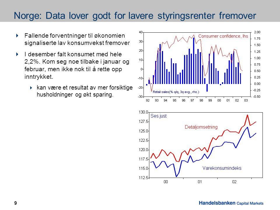 9 Norge: Data lover godt for lavere styringsrenter fremover  Fallende forventninger til økonomien signaliserte lav konsumvekst fremover  I desember falt konsumet med hele 2,2%.
