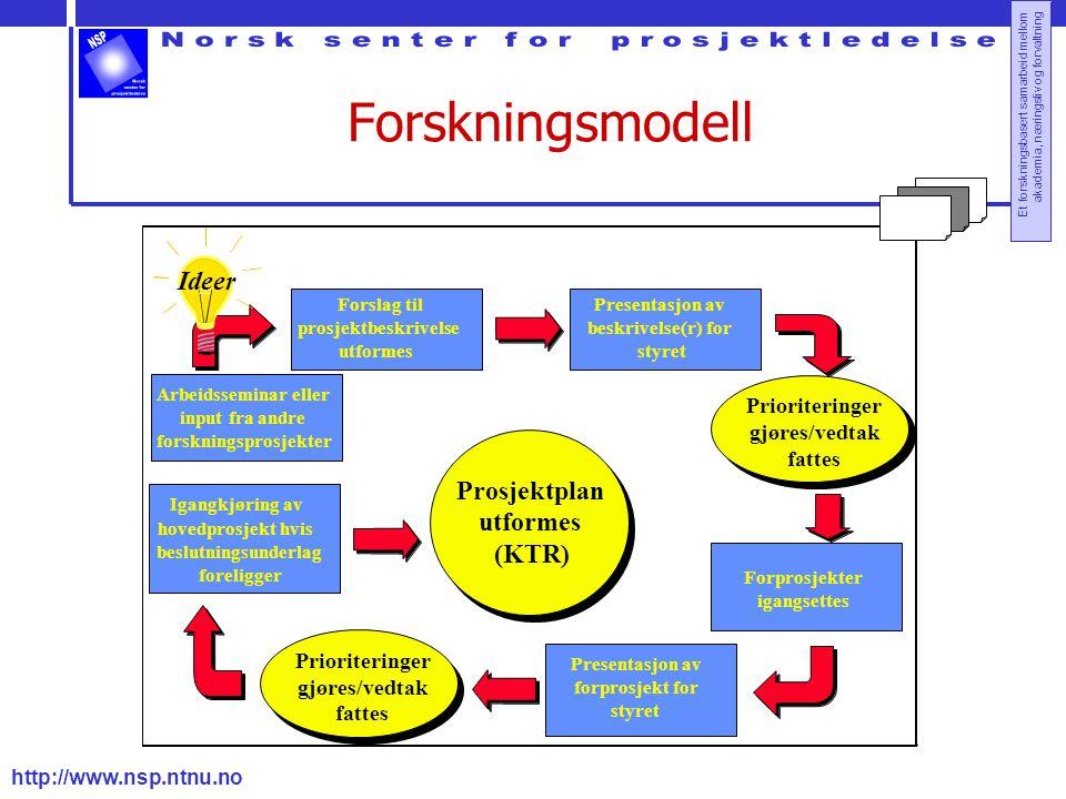 http://www.nsp.ntnu.no Et forskningsbasert samarbeid mellom akademia, næringsliv og forvaltning Forskningsmodell Arbeidsseminar eller input fra andre forskningsprosjekter Forslag til prosjektbeskrivelse utformes Presentasjon av beskrivelse(r) for styret Prioriteringer gjøres/vedtak fattes Forprosjekter igangsettes Presentasjon av forprosjekt for styret Igangkjøring av hovedprosjekt hvis beslutningsunderlag foreligger Prosjektplan utformes (KTR) Ideer Prioriteringer gjøres/vedtak fattes