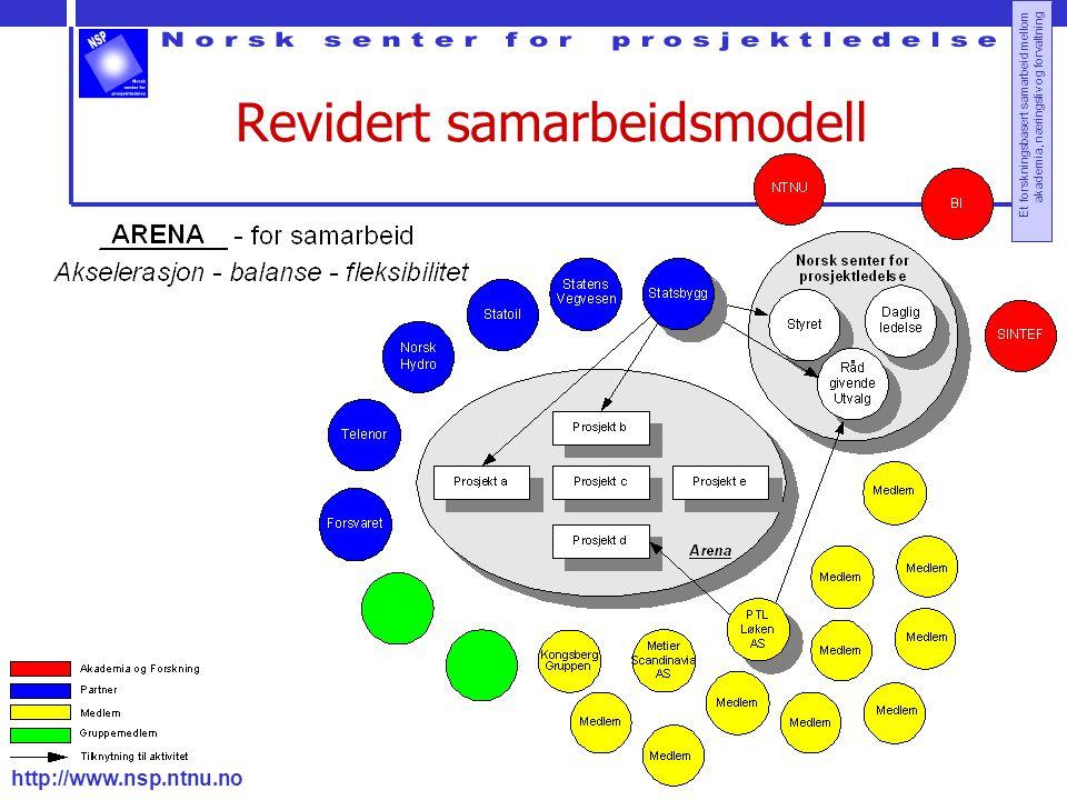 http://www.nsp.ntnu.no Et forskningsbasert samarbeid mellom akademia, næringsliv og forvaltning Revidert samarbeidsmodell