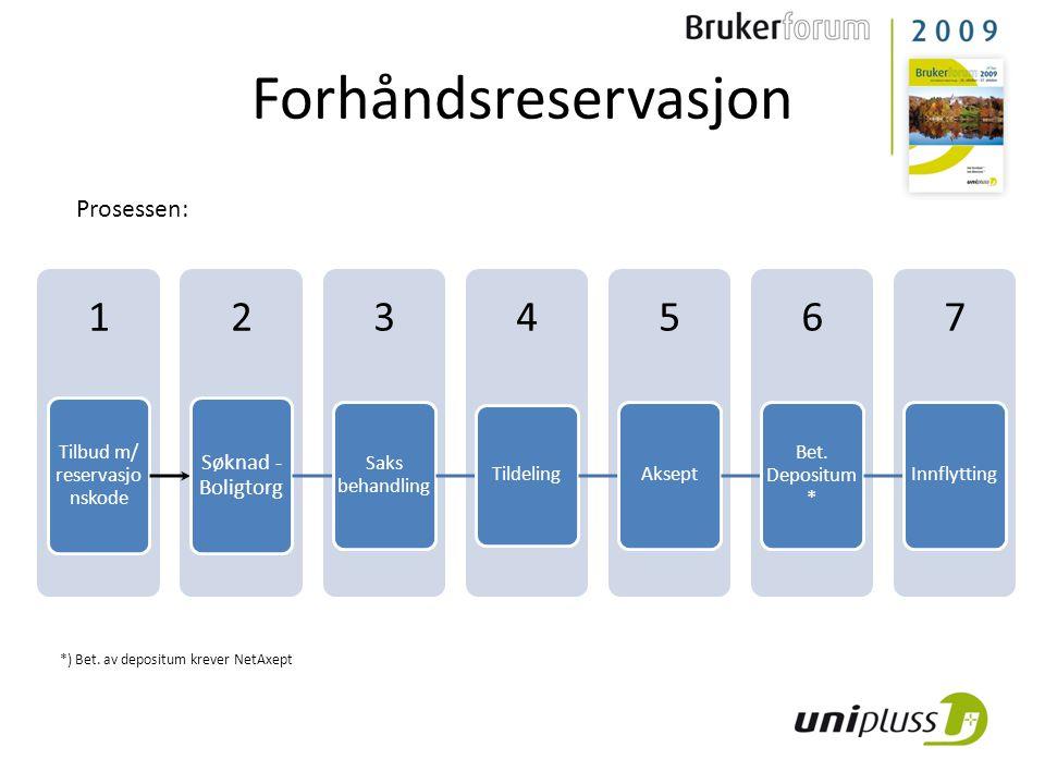 Forhåndsreservasjon 7654321 Tilbud m/ reservasjo nskode Søknad - Boligtorg Saks behandling Tildeling Aksept Bet.
