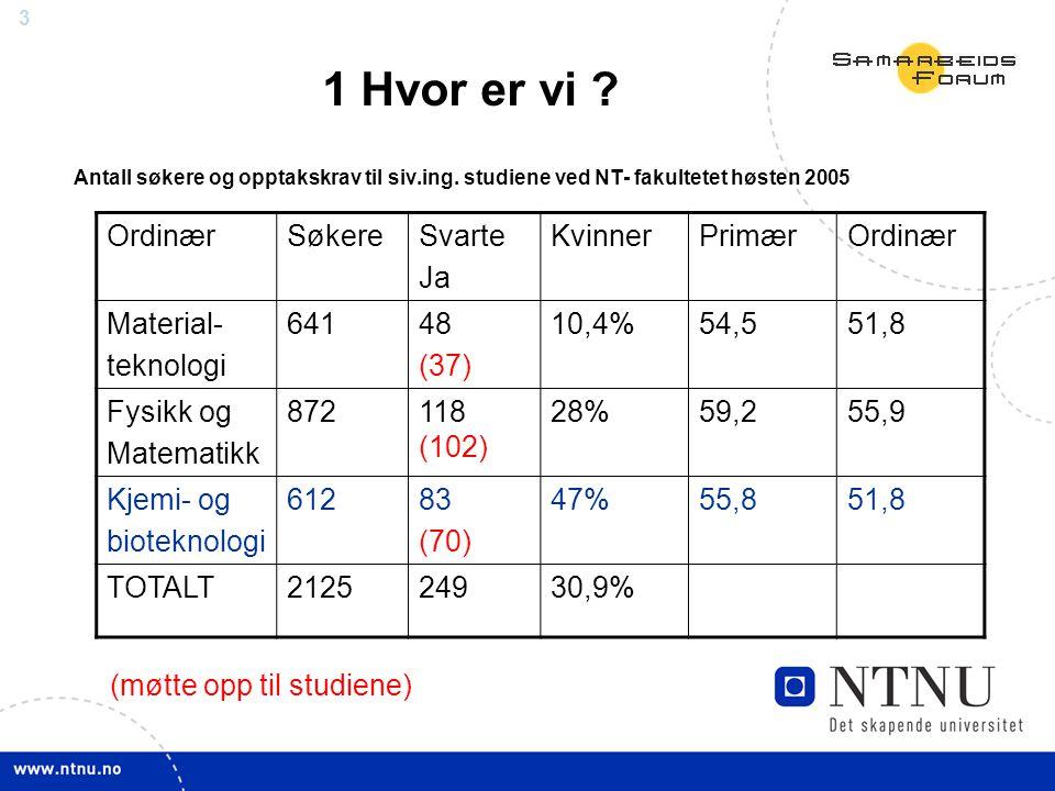 4 LinjeAntall møttStrykandel %Gj.karakter Ind.økonomi868B Fysikk & matematikk8911C Ind.