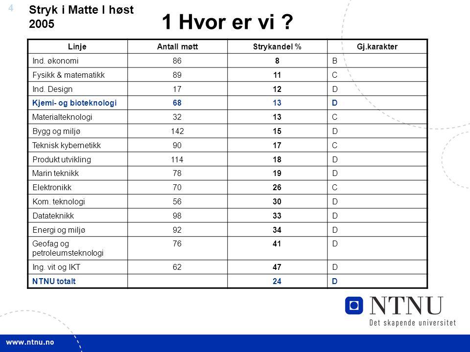 4 LinjeAntall møttStrykandel %Gj.karakter Ind. økonomi868B Fysikk & matematikk8911C Ind.