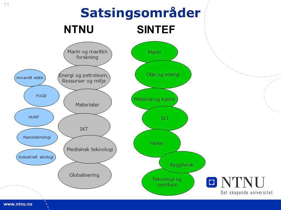11 NTNU SINTEF Marin Marin og maritim forskning Olje og energi Material og kjemi IKT Teknologi og samfunn Helse Energi og petroleum, Ressurser og milj