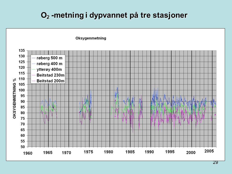 28 O 2 –metning på St 15, Røberg 2 meter
