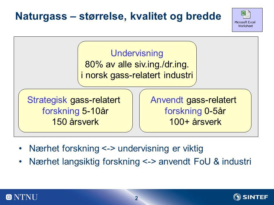2 Naturgass – størrelse, kvalitet og bredde Strategisk gass-relatert forskning 5-10år 150 årsverk Undervisning 80% av alle siv.ing./dr.ing.