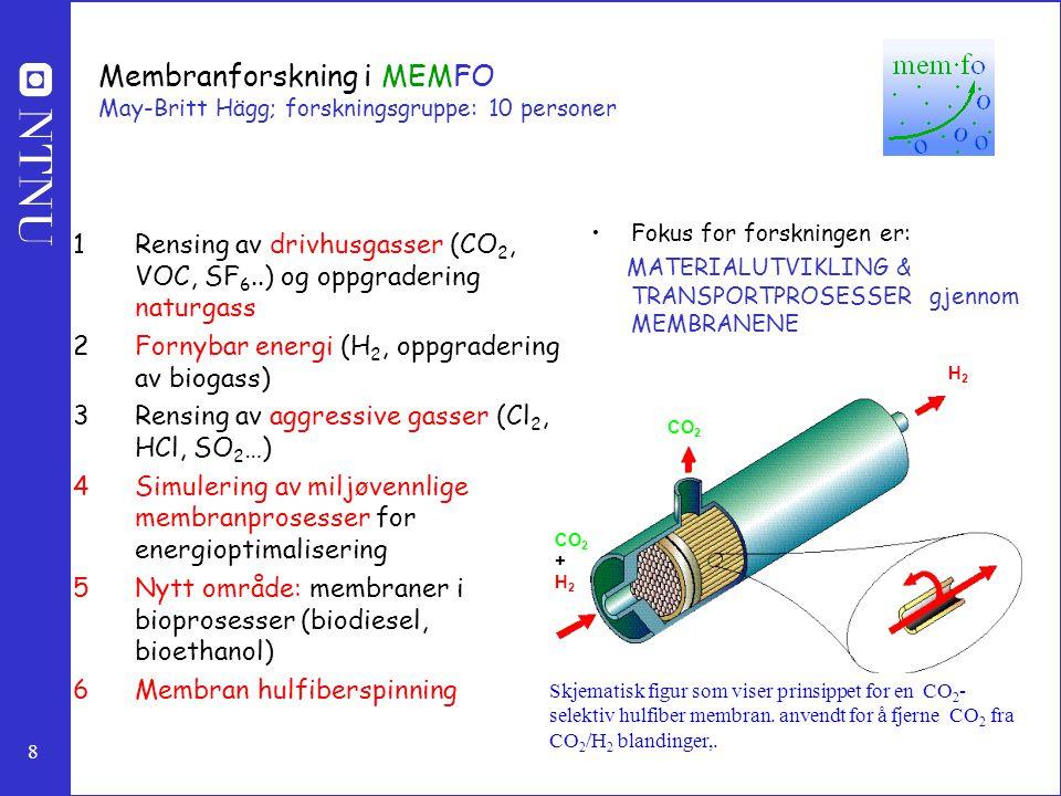 8 Membranforskning i MEMFO May-Britt Hägg; forskningsgruppe: 10 personer 1Rensing av drivhusgasser (CO 2, VOC, SF 6..) og oppgradering naturgass 2Forn