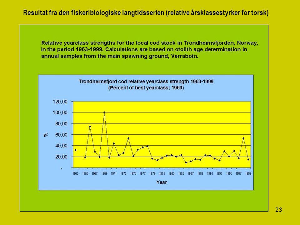 23 Resultat fra den fiskeribiologiske langtidsserien (relative årsklassestyrker for torsk)