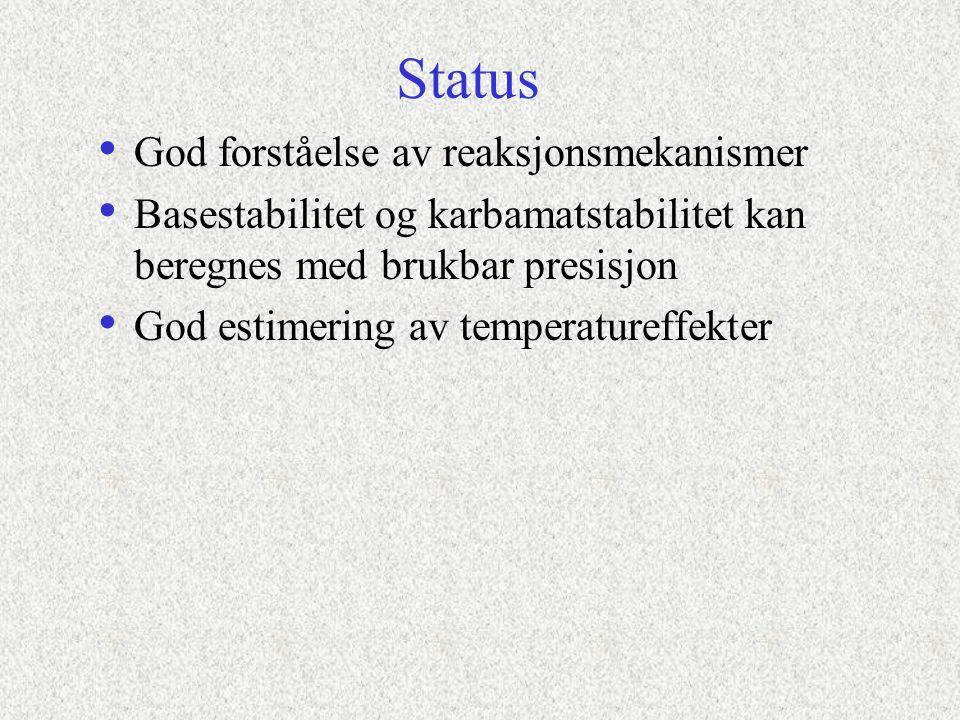 Status God forståelse av reaksjonsmekanismer Basestabilitet og karbamatstabilitet kan beregnes med brukbar presisjon God estimering av temperatureffekter