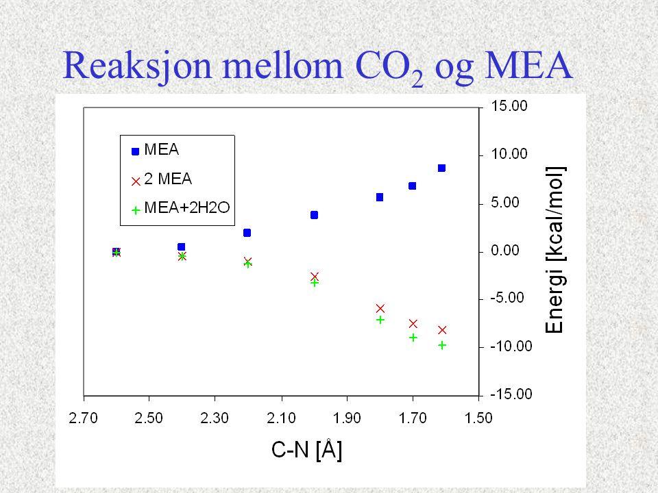Reaksjon mellom CO 2 og MEA