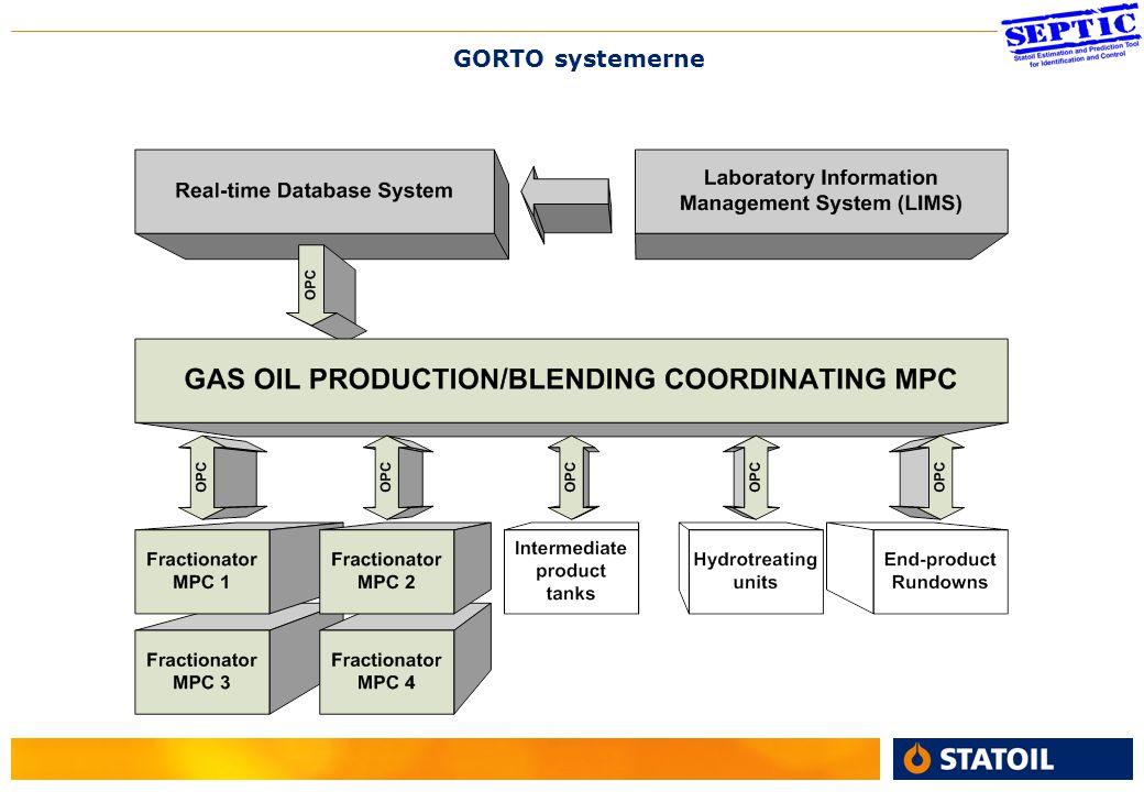 4 GORTO systemerne