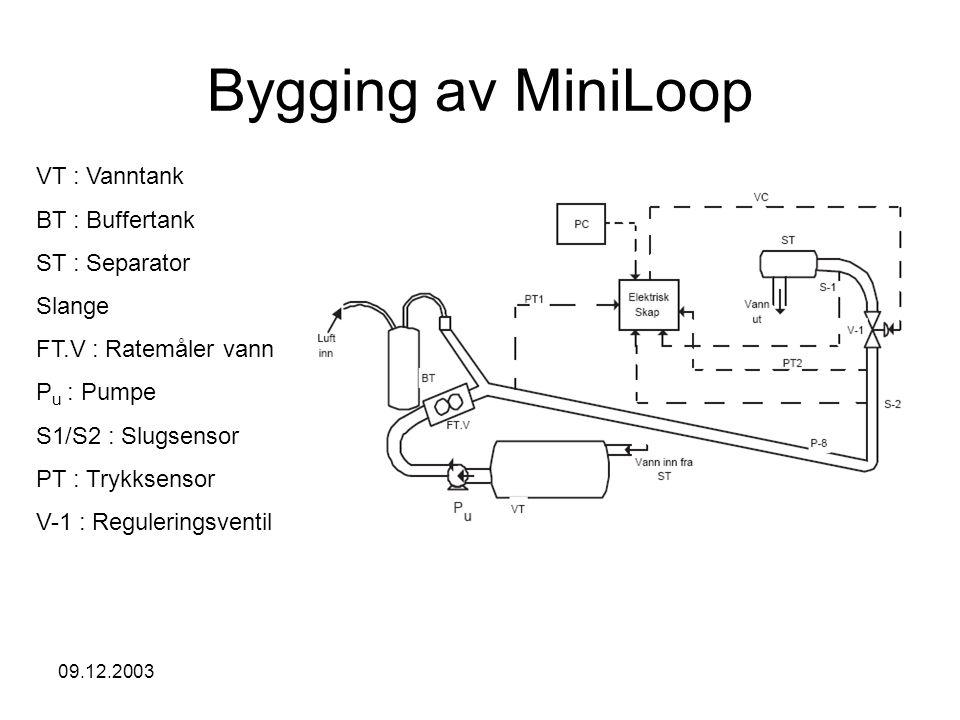 09.12.2003 MiniLoop