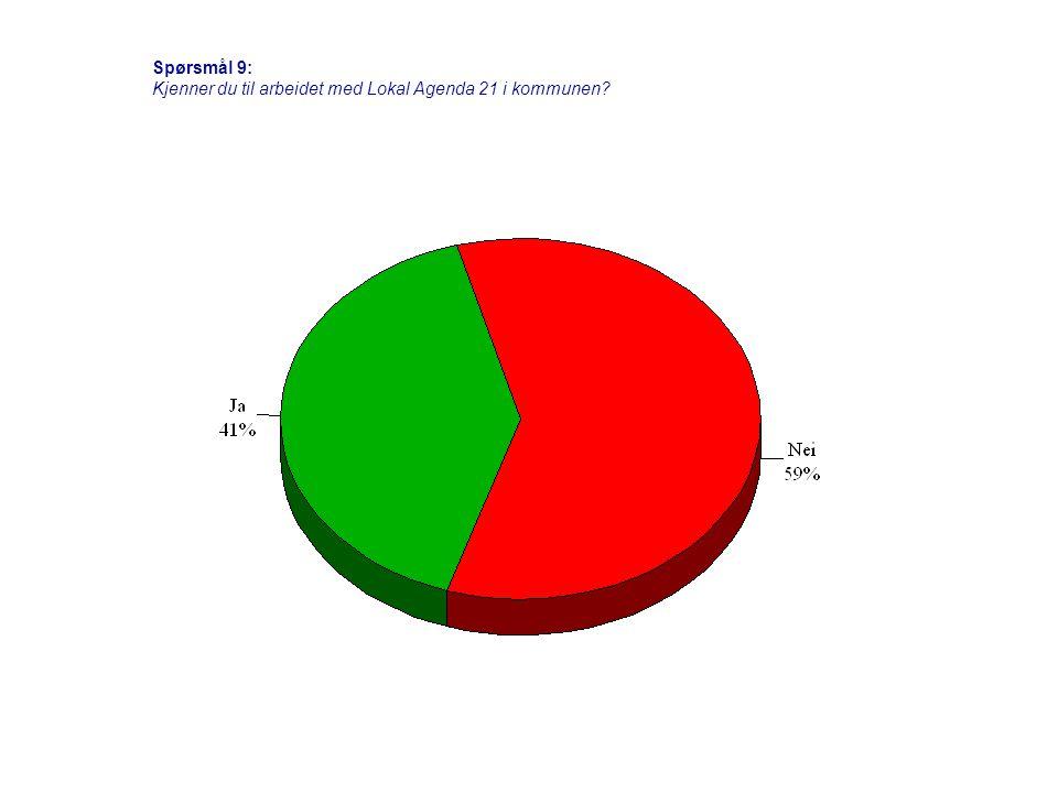 Spørsmål 25: Hvor godt fungerer dette systemet i forhold til skolens/lærernes behov?