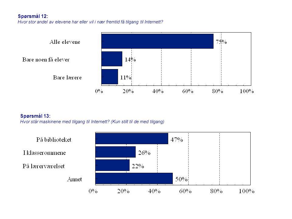 Spørsmål 12: Hvor stor andel av elevene har eller vil i nær fremtid få tilgang til Internett.