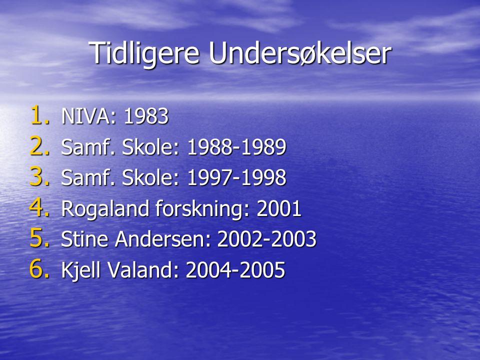 Tidligere Undersøkelser 1. NIVA: 1983 2. Samf. Skole: 1988-1989 3. Samf. Skole: 1997-1998 4. Rogaland forskning: 2001 5. Stine Andersen: 2002-2003 6.