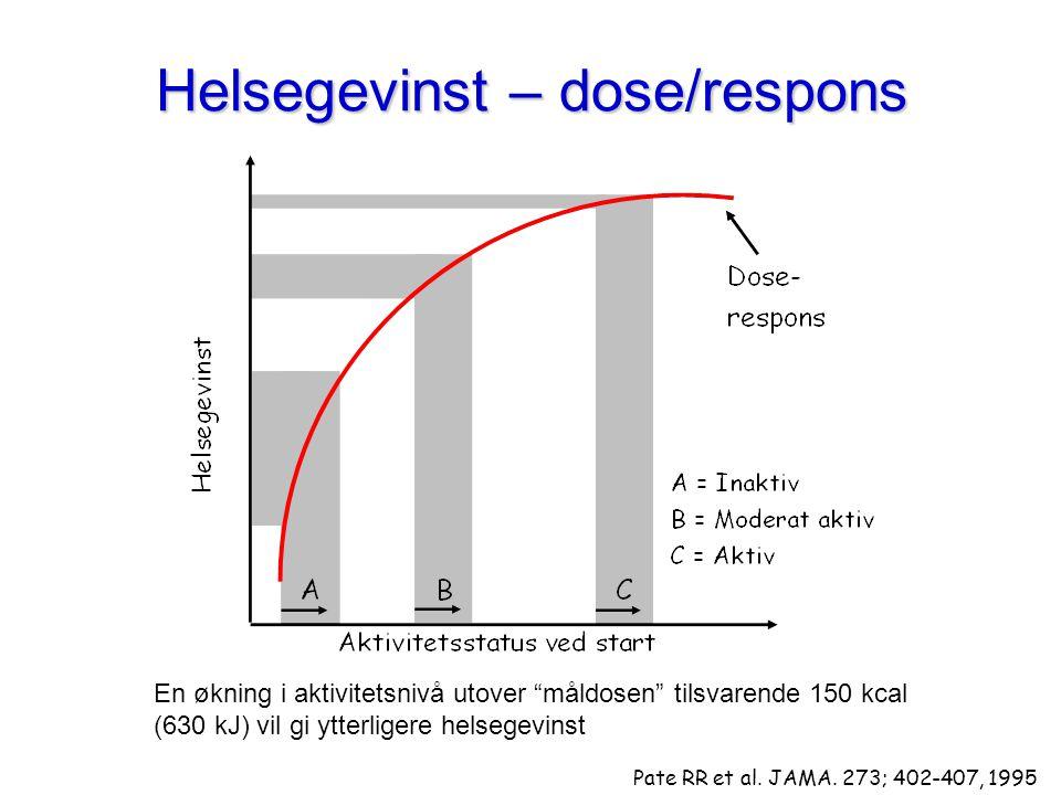 """Helsegevinst – dose/respons En økning i aktivitetsnivå utover """"måldosen"""" tilsvarende 150 kcal (630 kJ) vil gi ytterligere helsegevinst Pate RR et al."""