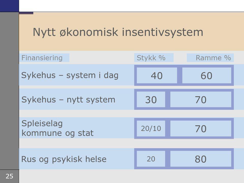 25 Sykehus – system i dag 40 Nytt økonomisk insentivsystem Spleiselag kommune og stat Rus og psykisk helse 60 Sykehus – nytt system 3070 20/10 80 20 70 Stykk % Ramme %Finansiering