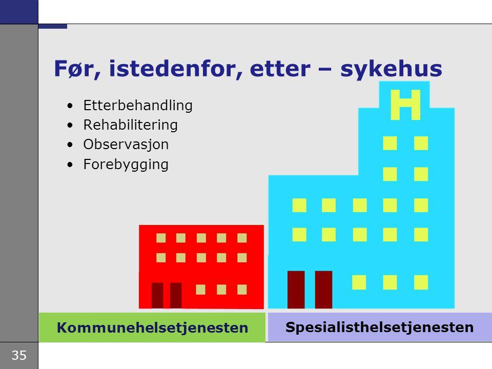 35 Kommunehelsetjenesten Før, istedenfor, etter – sykehus Etterbehandling Rehabilitering Observasjon Forebygging Spesialisthelsetjenesten