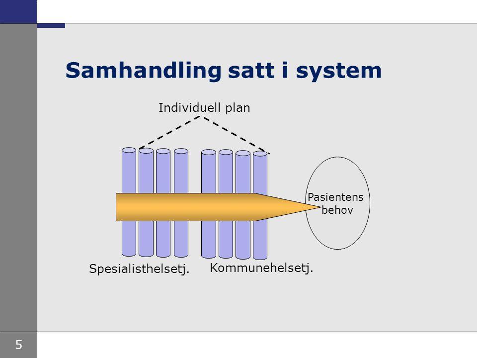 5 Samhandling satt i system Pasientens behov Individuell plan Spesialisthelsetj. Kommunehelsetj.