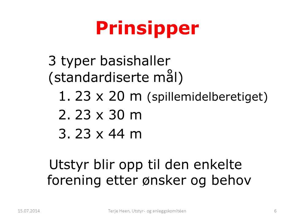 Prinsipper 3 typer basishaller (standardiserte mål) 1.23 x 20 m (spillemidelberetiget) 2.23 x 30 m 3.23 x 44 m Utstyr blir opp til den enkelte forenin