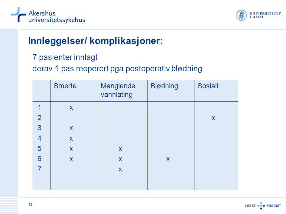 10 Innleggelser/ komplikasjoner: 7 pasienter innlagt derav 1 pas reoperert pga postoperativ blødning SmerteManglende vannlating BlødningSosialt 1 2 3