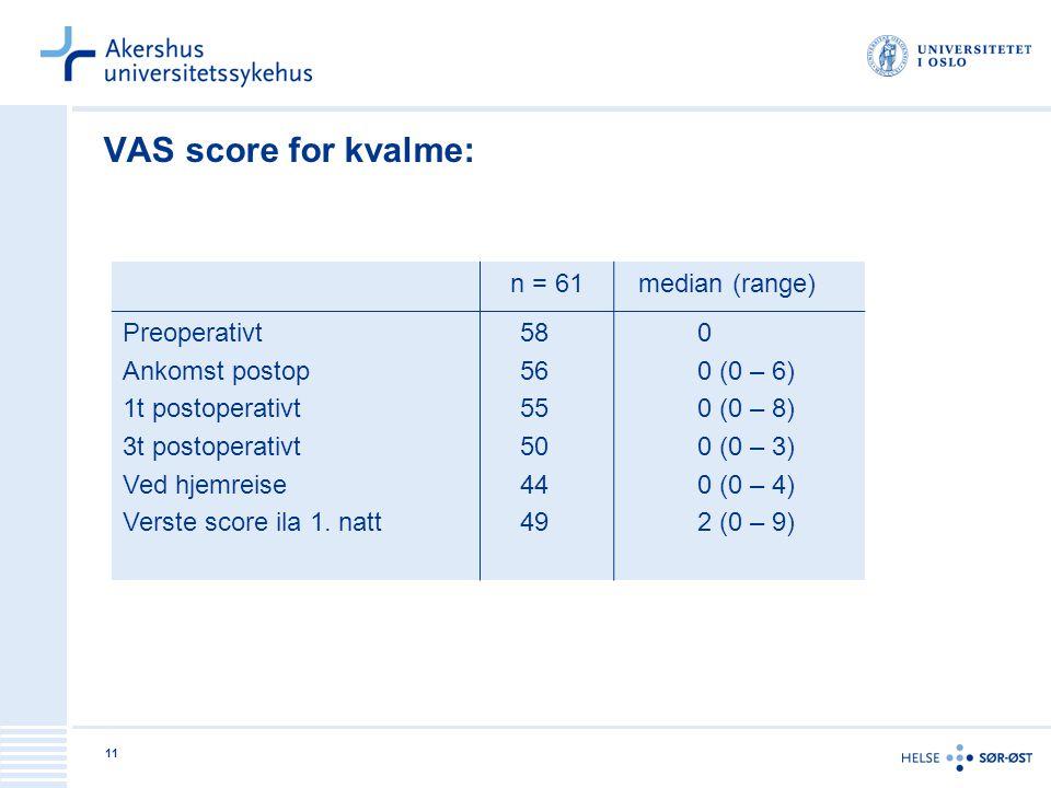 11 VAS score for kvalme: n = 61 median (range) Preoperativt Ankomst postop 1t postoperativt 3t postoperativt Ved hjemreise Verste score ila 1. natt 58